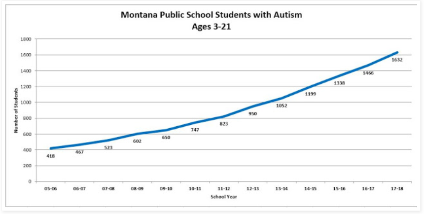 Montana Public School Students with Autism Ages 3-21